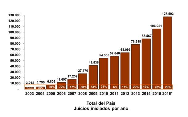 ART: el stock de juicios ya supera los 127.500