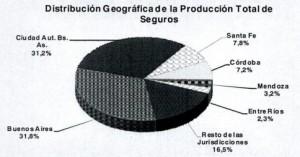 produccion por provincia