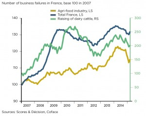 Coface numeros Francia