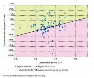 Grafico 1 Swiss Re