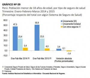 Grafico peru 2
