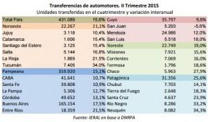 IERAL trimestre 2015