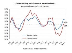 transf-automotores-ieral2