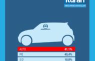 Los robos de autos se realizan desde otro móvil de apoyo